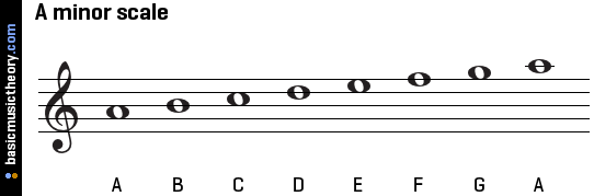 sig-4051145.a-minor-scale-on-treble-clef