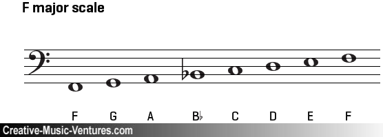 sig-4051145.f-major-scale-on-bass-clef.p